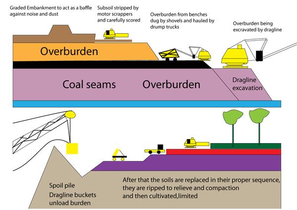 Open cut coal mining methods in the united