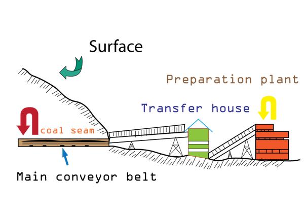 drift mining, mining process, mining techniques, gold, zinc, coal open cast mining diagram surface  mining diagram #23