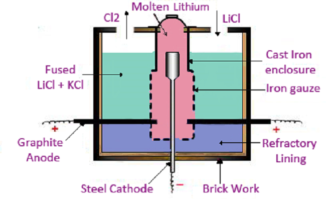 Lithium Mining, Techniques, Mines, Occurence, Processing