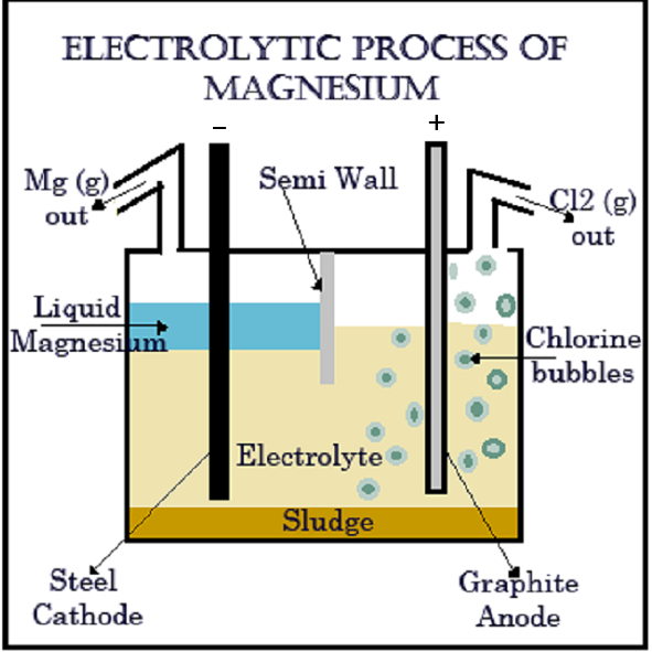 Magnesium Mining, Techniques, Mines, Occurence, Processing, Metal