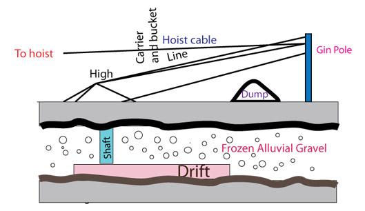 shaft mining  mining techniques  underground mining